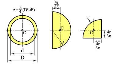 Areal og omkrets formler