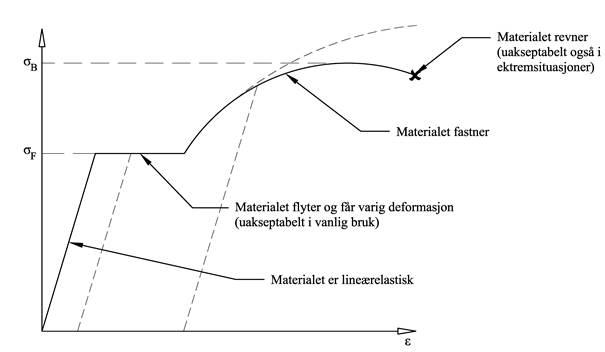 Belastningtøyningdiagram
